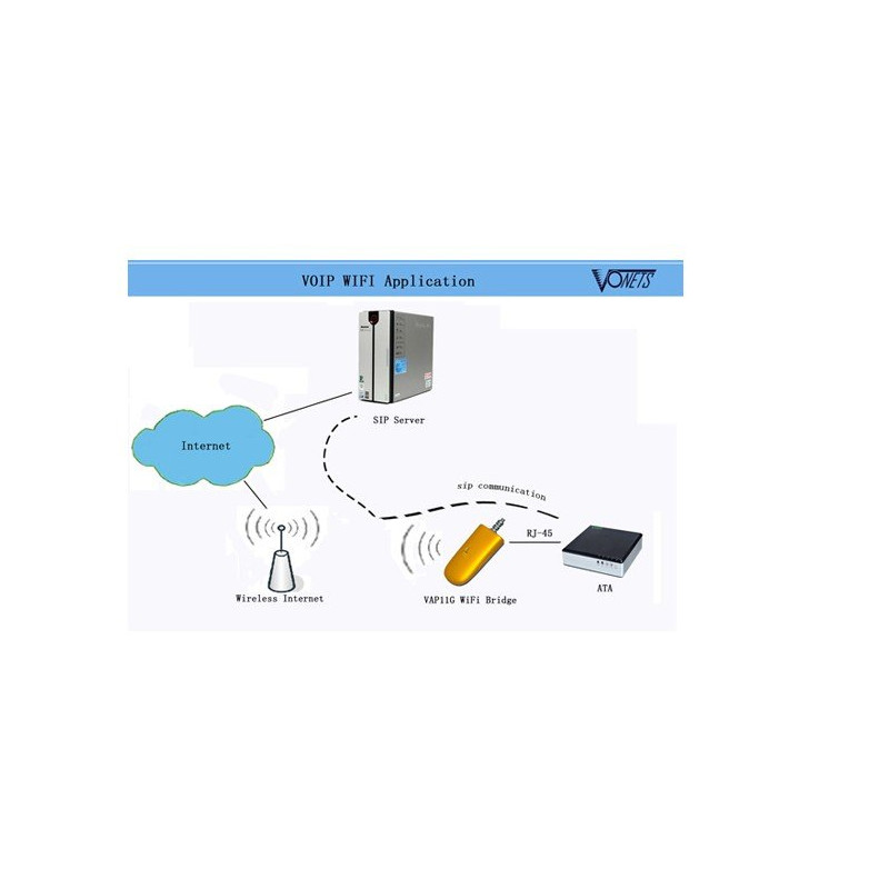 Wifi wireless dongle bridge for ip camera voip ps3 xbox or